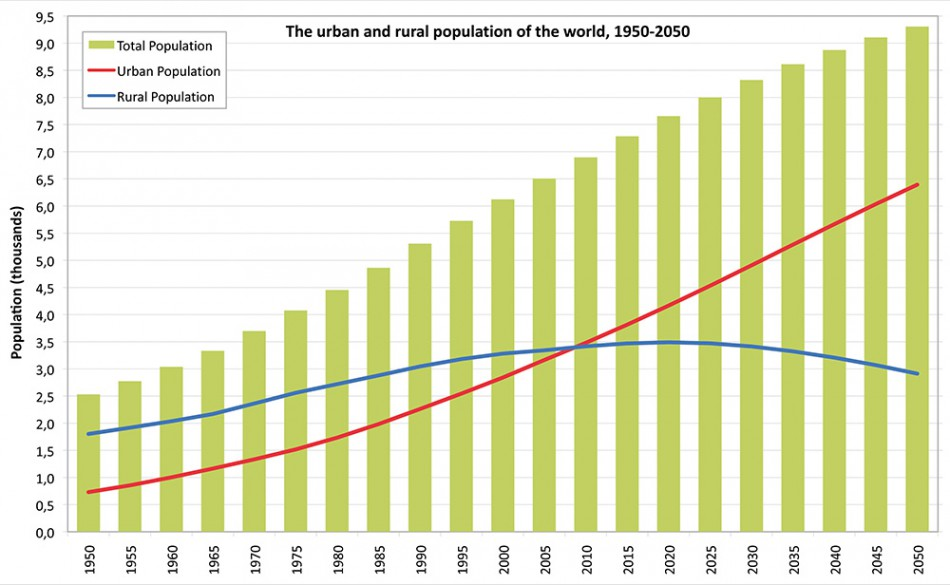 world urbanisation Global trends of urbanization cities are the manifestation of the cultural, economic and social acceleration that we have experienced in our modern history in 1950 about 2/3 of the population worldwide lived in rural settlements and 1/3 in urban settlements by 2050, we will observe roughly the reverse distribution, with.