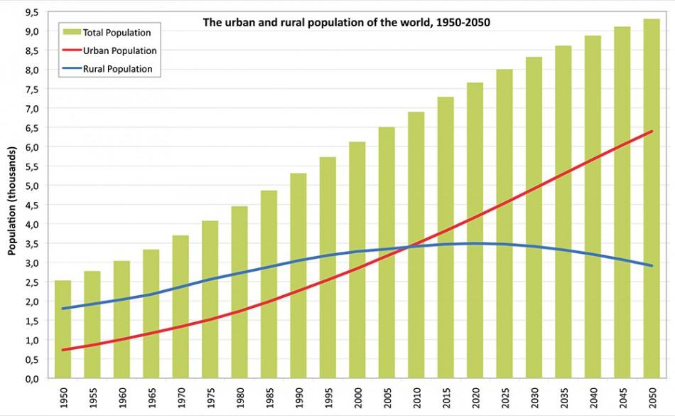 A discussion on world urbanization