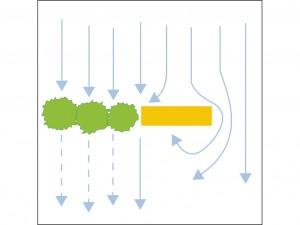 Voorkom horizontale wervelingen / bevorder verticale wervelingen